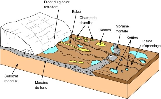 ... glaciers pulverizes minerals in the rock over which the glacier passes